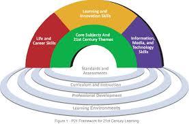 21st centrury skills graphic