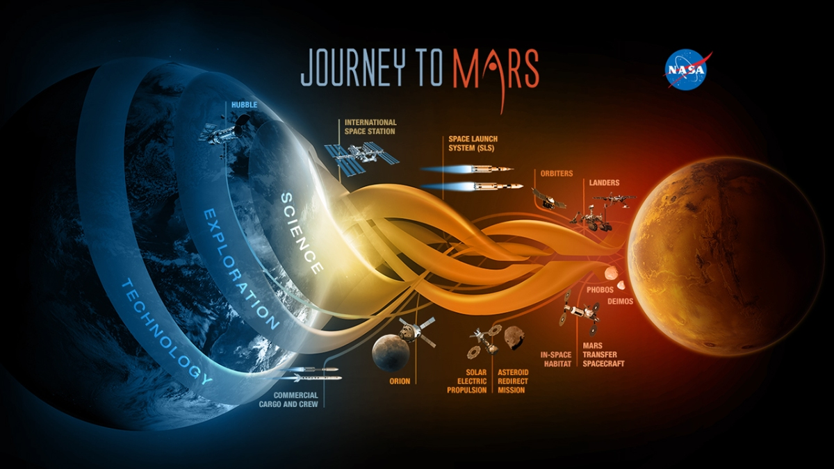 Amazing Event for Families this Saturday - STEM Journey:Mission to Mars @ SHS